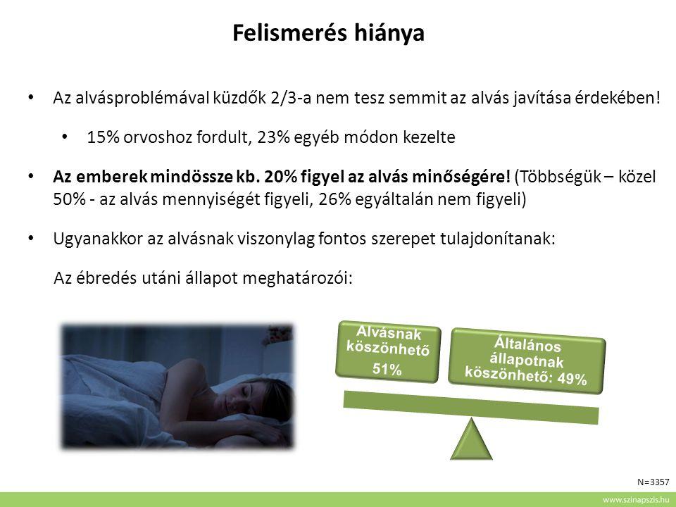 Felismerés hiánya Az alvásproblémával küzdők 2/3-a nem tesz semmit az alvás javítása érdekében.