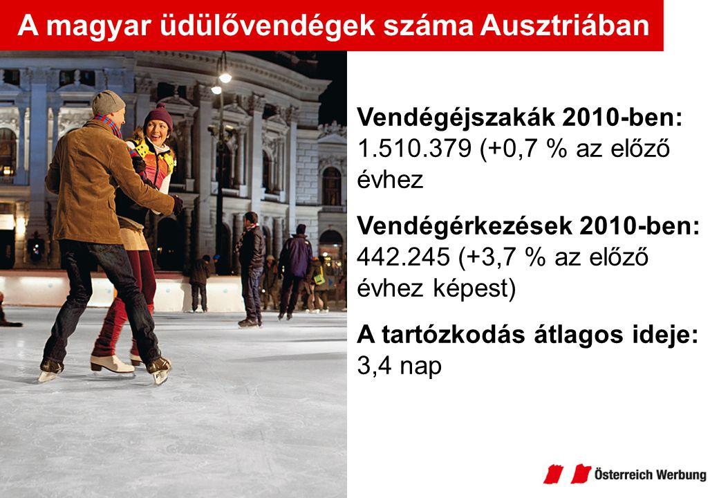 A magyar üdülővendégek száma Ausztriában Vendégéjszakák 2010-ben: 1.510.379 (+0,7 % az előző évhez Vendégérkezések 2010-ben: 442.245 (+3,7 % az előző