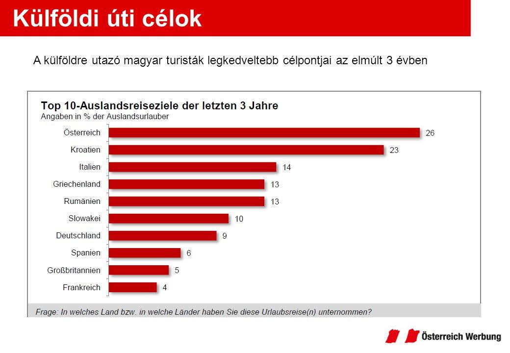 Rövid és hosszú utazások Hosszú, legalább 5 napos utazások: Horvátország (28%) Görögország (19%) Olaszország (16%) Ausztria (12%) Rövid, 2-4 napos utazások: Ausztria (47%) Románia (20%) Szlovákia (18%) Horvátország (10%)