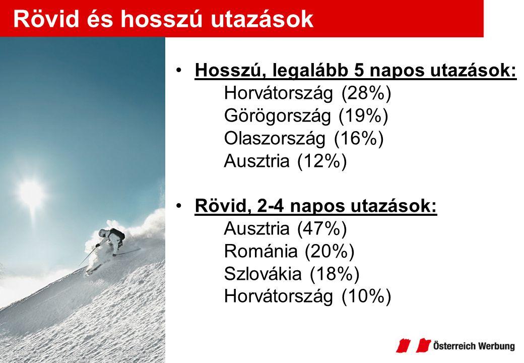 Rövid és hosszú utazások Hosszú, legalább 5 napos utazások: Horvátország (28%) Görögország (19%) Olaszország (16%) Ausztria (12%) Rövid, 2-4 napos uta