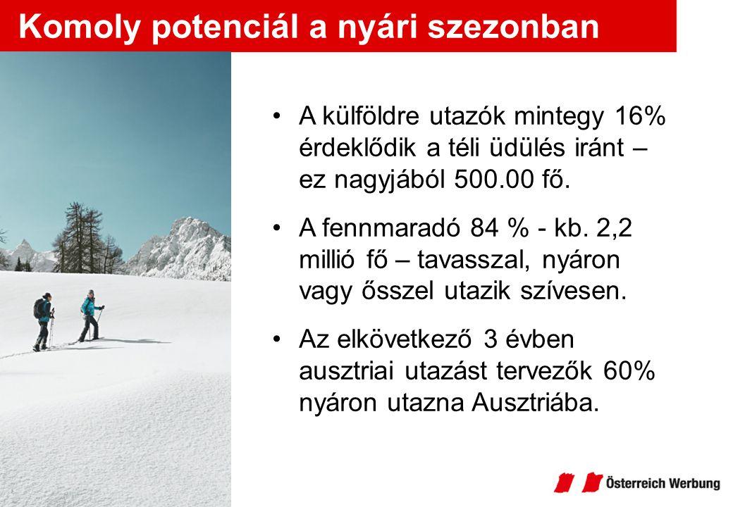 Komoly potenciál a nyári szezonban A külföldre utazók mintegy 16% érdeklődik a téli üdülés iránt – ez nagyjából 500.00 fő. A fennmaradó 84 % - kb. 2,2