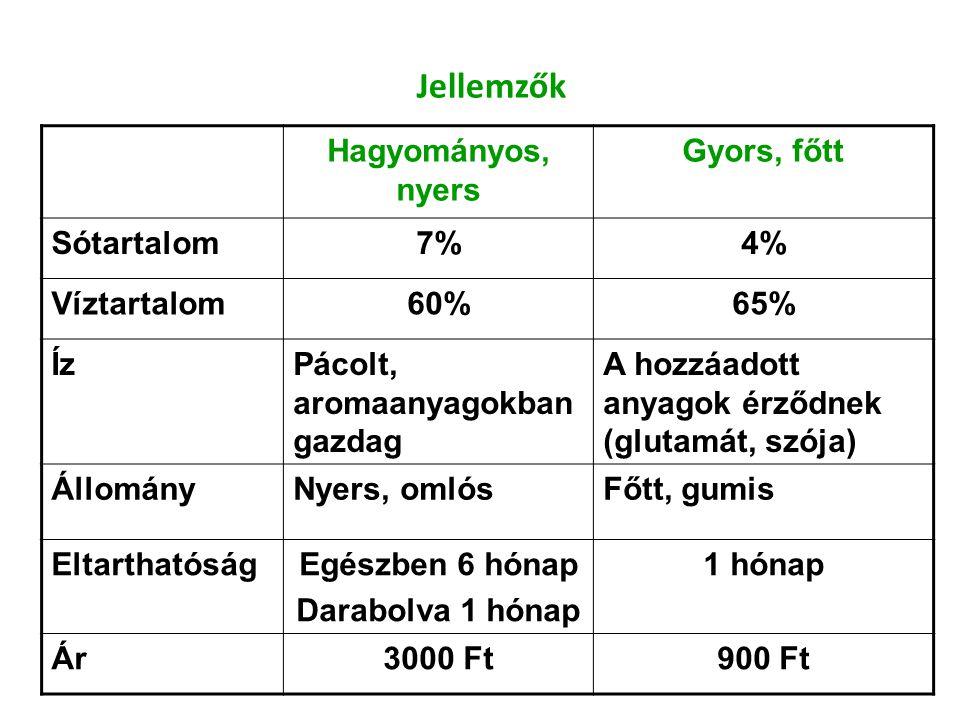 Jellemzők Hagyományos, nyers Gyors, főtt Sótartalom7%4% Víztartalom60%65% ÍzPácolt, aromaanyagokban gazdag A hozzáadott anyagok érződnek (glutamát, sz