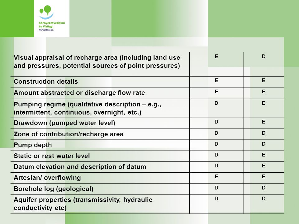 Visual appraisal of recharge area (including land use and pressures, potential sources of point pressures) ED Construction details EE Amount abstracte