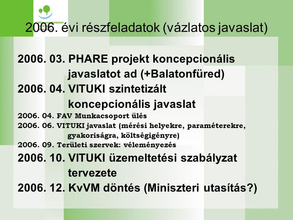 2006.évi részfeladatok (vázlatos javaslat) 2006. 03.