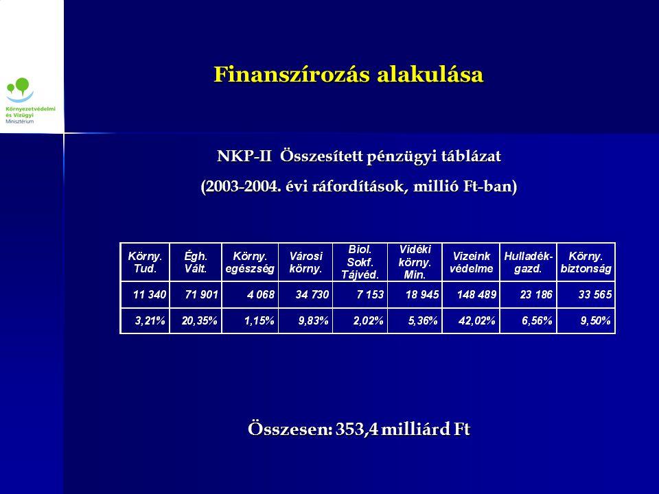 Finanszírozás alakulása NKP-II Összesített pénzügyi táblázat (2003-2004.