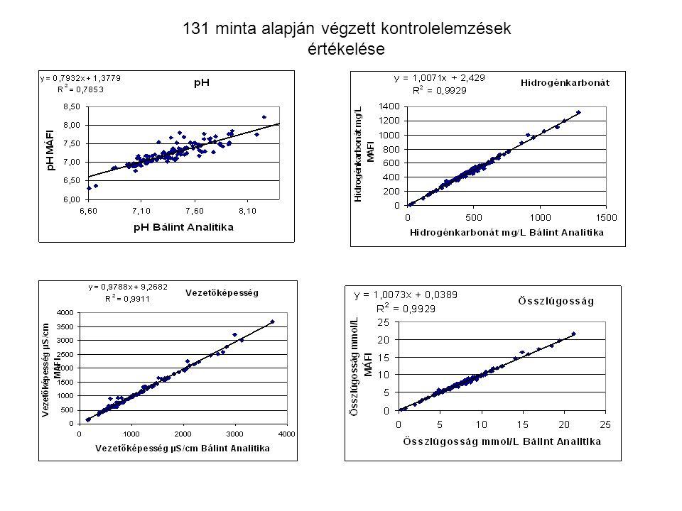 131 minta alapján végzett kontrolelemzések értékelése