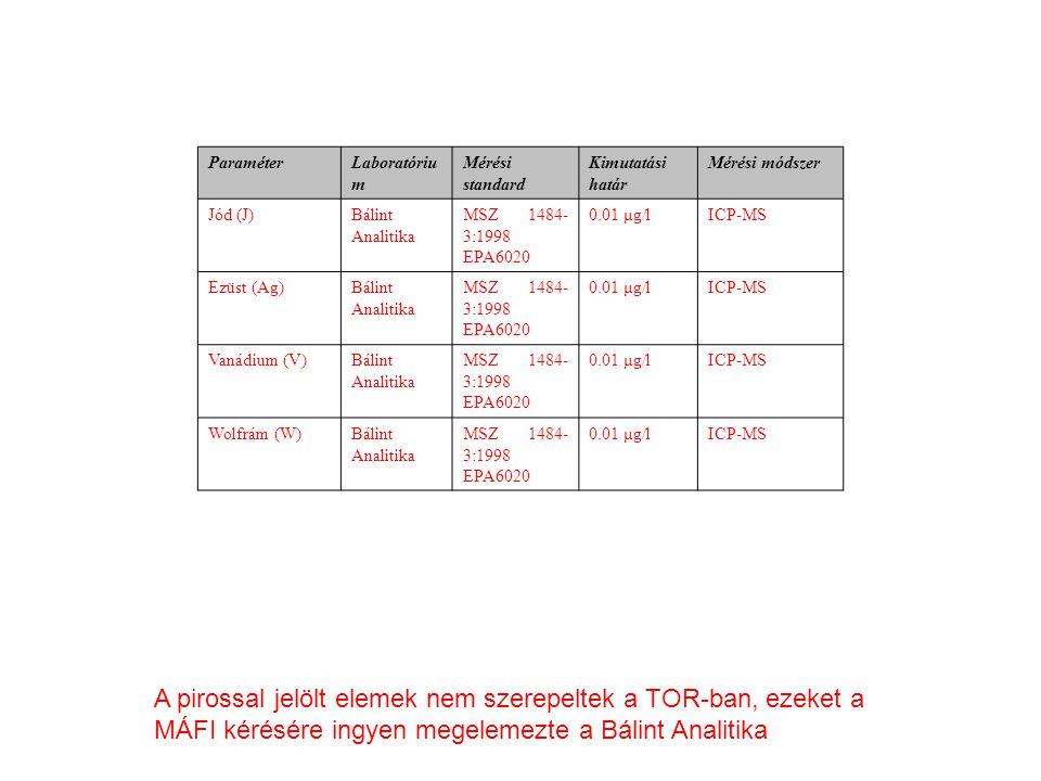ParaméterLaboratóriu m Mérési standard Kimutatási határ Mérési módszer Jód (J)Bálint Analitika MSZ 1484- 3:1998 EPA6020 0.01 μg/lICP-MS Ezüst (Ag)Bálint Analitika MSZ 1484- 3:1998 EPA6020 0.01 μg/lICP-MS Vanádium (V)Bálint Analitika MSZ 1484- 3:1998 EPA6020 0.01 μg/lICP-MS Wolfrám (W)Bálint Analitika MSZ 1484- 3:1998 EPA6020 0.01 μg/lICP-MS A pirossal jelölt elemek nem szerepeltek a TOR-ban, ezeket a MÁFI kérésére ingyen megelemezte a Bálint Analitika