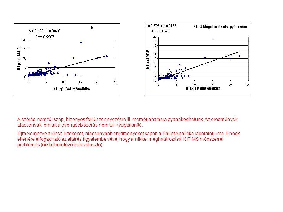 Újraelemezve a kieső értékeket, alacsonyabb eredményeket kapott a Bálint Analitika laboratóriuma.