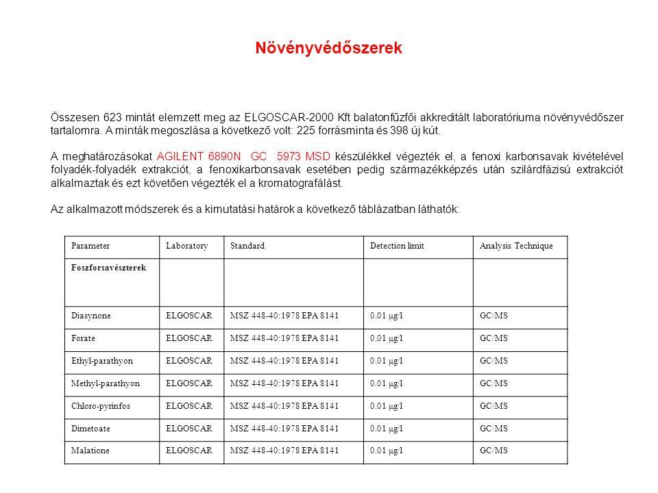Növényvédőszerek Összesen 623 mintát elemzett meg az ELGOSCAR-2000 Kft balatonfűzfői akkreditált laboratóriuma növényvédőszer tartalomra.
