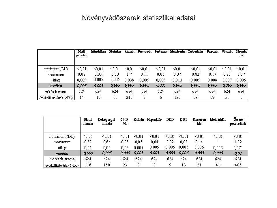 Növényvédőszerek statisztikai adatai
