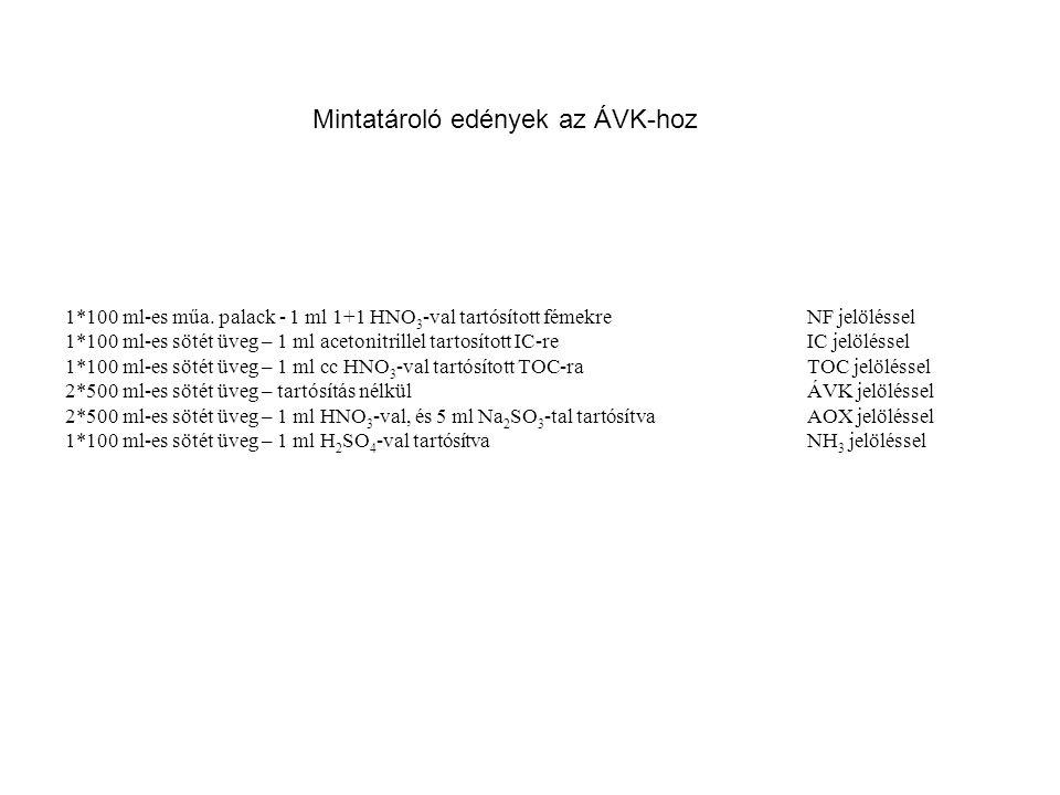 MintaMáfi Elemzés a kontrol mintából Bálint Elemzés a kontrol mintából Bálint Elemzés az eredeti l mintából Máfi Elemzés az eredeti mintából μg/l Cu GNNAG01A0507270,875,2913,50,5 GDMOM100505242,449,710,62,44 GWBAC030505172233,50,05Elfogyott a minta Az első két mintánál mindkét laboratórium visszamérte saját korábbi eredményét (valószínűsíthetően kalibrálási probléma), a 3.