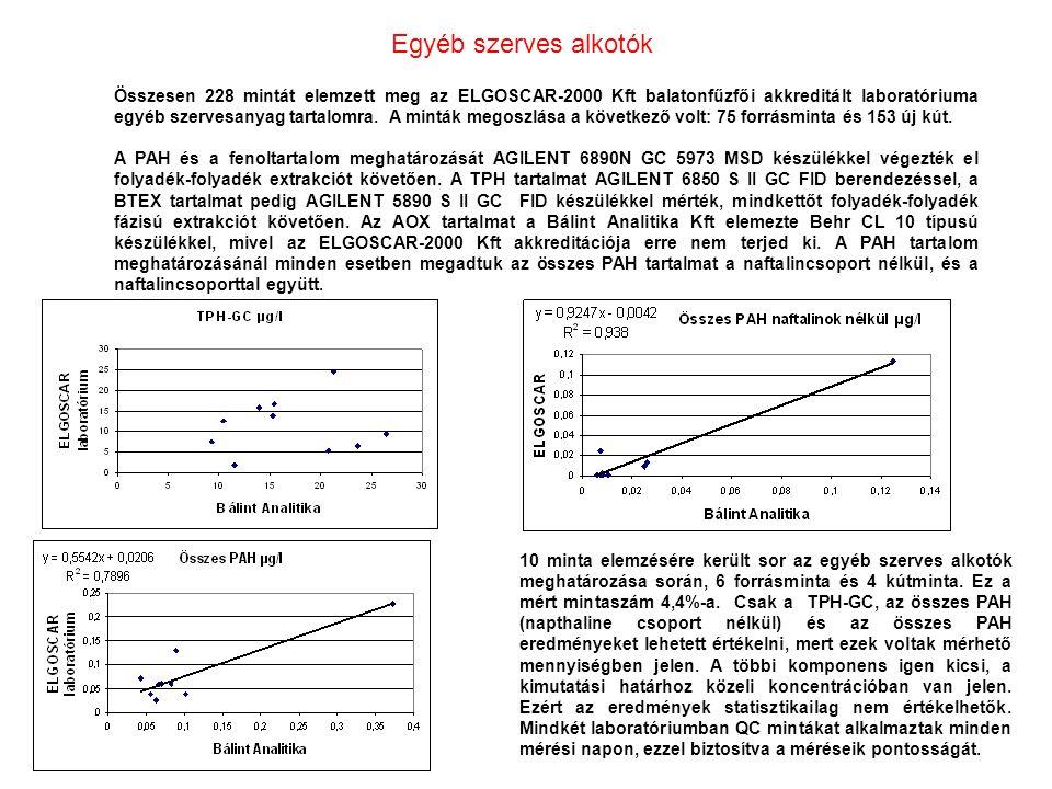 Összesen 228 mintát elemzett meg az ELGOSCAR-2000 Kft balatonfűzfői akkreditált laboratóriuma egyéb szervesanyag tartalomra.