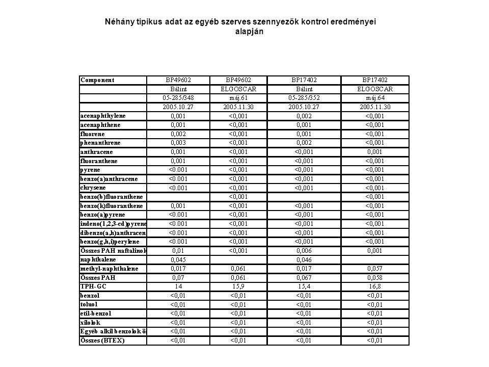 Néhány tipikus adat az egyéb szerves szennyezők kontrol eredményei alapján