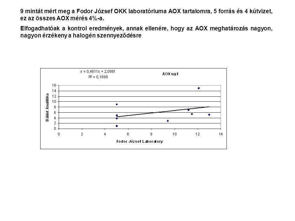 9 mintát mért meg a Fodor József OKK laboratóriuma AOX tartalomra, 5 forrás és 4 kútvizet, ez az összes AOX mérés 4%-a.