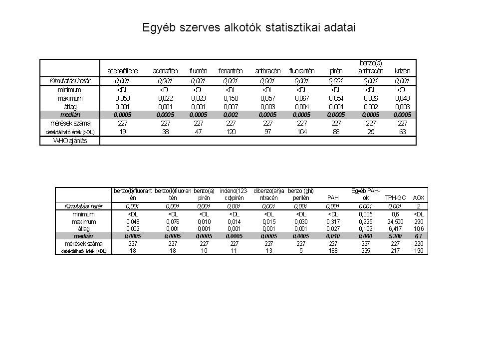 Egyéb szerves alkotók statisztikai adatai