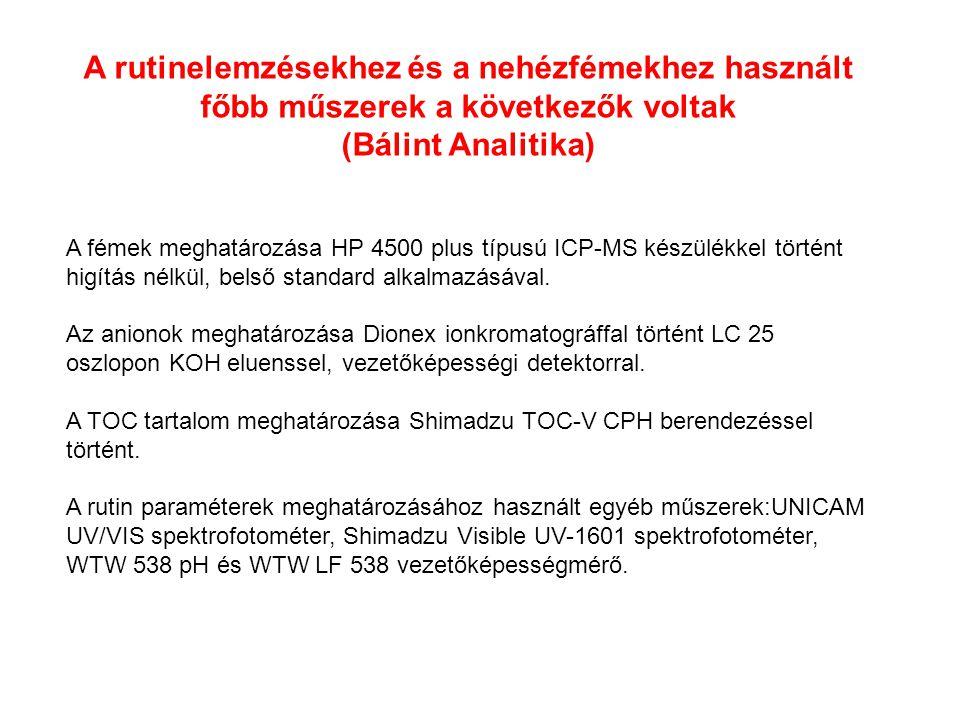 ParameterLaboratoryStandardDetection limitAnalysis Technique Electrical conductivityBálint AnalitikaMSZ 448-32:1977 MSZ EN 27888:1998 1 μS/cmConductometry pHBálint AnalitikaMSZ 448-22:1985-Electrochemistry Sodium (Na)Bálint AnalitikaMSZ1484-3:1998 EPA 6020 A 1 μg/lICP-MS Potassium (K)Bálint AnalitikaMSZ 1484-3:1998 EPA 6020 A 1 μg/lICP-MS Calcium (Ca)Bálint AnalitikaMSZ 448-3:1985 MSZ 1484-3:1998 EPA 6020 A 1 μg/lICP-MS Magnesium (Mg)Bálint AnalitikaMSZ 448-3:1985 MSZ 1484-3:1998 EPA 6020 A 1 μg/lICP-MS Iron (Fe)Bálint AnalitikaMSZ 448-4:1983 MSZ 1484-3:1998 EPA 6020 A 1 μg/lICP-MS Manganese (Mn)Bálint AnalitikaMSZ 1484-3:1998 EPA 6020 A 0,01 μg/lICP-MS Ammonium (NH 4 )Bálint AnalitikaMSZ ISO 7150-1:19920,01 mg/lPhotometry Chloride (Cl)Bálint AnalitikaMSZ EN ISO 10304-1:1998 EPA Method 300.1-1 0,005 mg/lIon chromatography Rutin paraméterek (ÁVK)-I