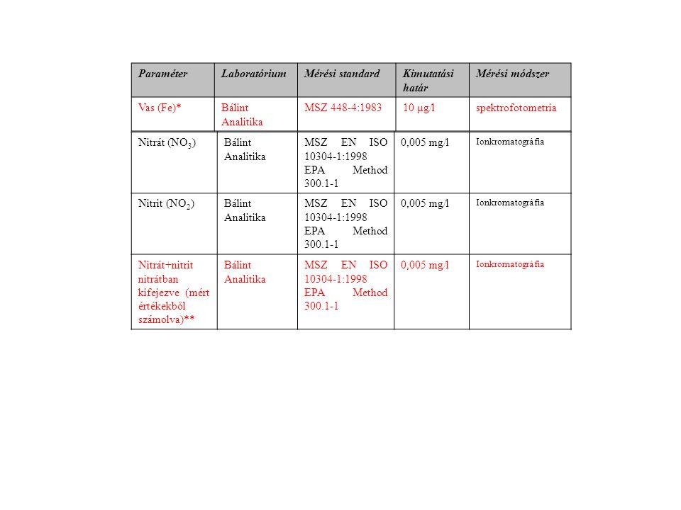 ParaméterLaboratóriumMérési standardKimutatási határ Mérési módszer Vas (Fe)*Bálint Analitika MSZ 448-4:198310 μg/lspektrofotometria Nitrát (NO 3 )Bálint Analitika MSZ EN ISO 10304-1:1998 EPA Method 300.1-1 0,005 mg/l Ionkromatográfia Nitrit (NO 2 )Bálint Analitika MSZ EN ISO 10304-1:1998 EPA Method 300.1-1 0,005 mg/l Ionkromatográfia Nitrát+nitrit nitrátban kifejezve (mért értékekből számolva)** Bálint Analitika MSZ EN ISO 10304-1:1998 EPA Method 300.1-1 0,005 mg/l Ionkromatográfia