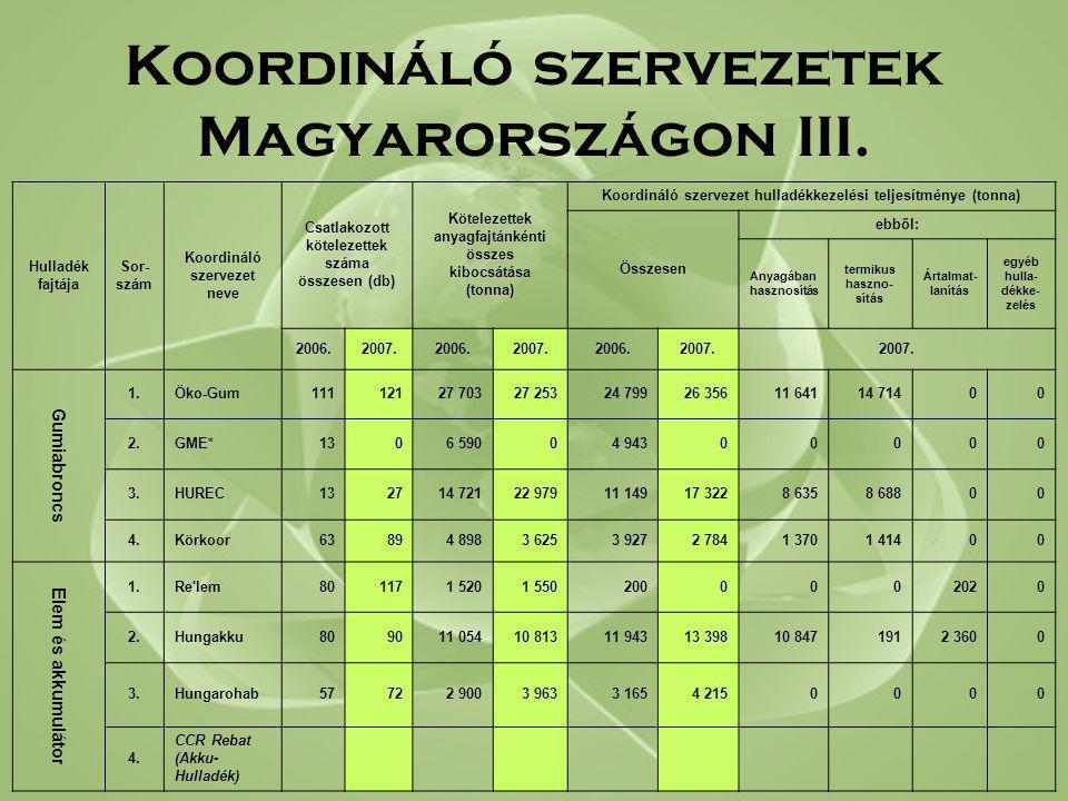 Koordináló szervezetek Magyarországon III. Hulladék fajtája Sor- szám Koordináló szervezet neve Csatlakozott kötelezettek száma összesen (db) Köteleze