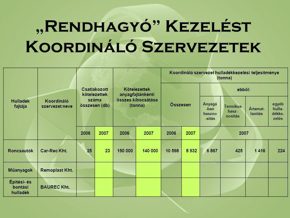 """""""Rendhagyó Kezelést Koordináló Szervezetek Hulladék fajtája Koordináló szervezet neve Csatlakozott kötelezettek száma összesen (db) Kötelezettek anyagfajtánkénti összes kibocsátása (tonna) Koordináló szervezet hulladékkezelési teljesítménye (tonna) Összesen ebből: Anyagá -ban haszno -sítás Termikus hasz- nosítás Ártamat- lanítás egyéb hulla- dékke- zelés 200620072006200720062007 RoncsautókCar-Rec Kht.2523150 000140 00010 5988 9326 8674251 416224 MűanyagokRemoplast Kht."""