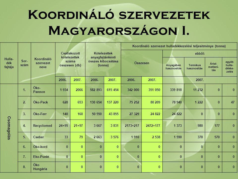 Koordináló szervezetek Magyarországon I. Hulla- dék fajtája Sor- szám Koordináló szervezet neve Csatlakozott kötelezettek száma összesen (db) Köteleze