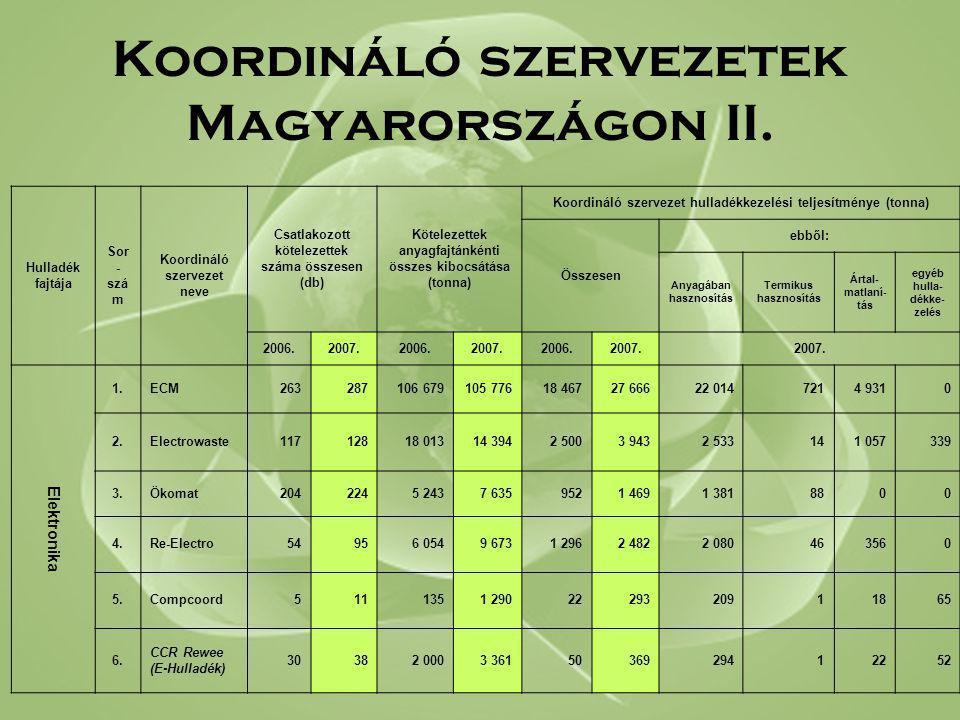 Koordináló szervezetek Magyarországon II. Hulladék fajtája Sor - szá m Koordináló szervezet neve Csatlakozott kötelezettek száma összesen (db) Kötelez