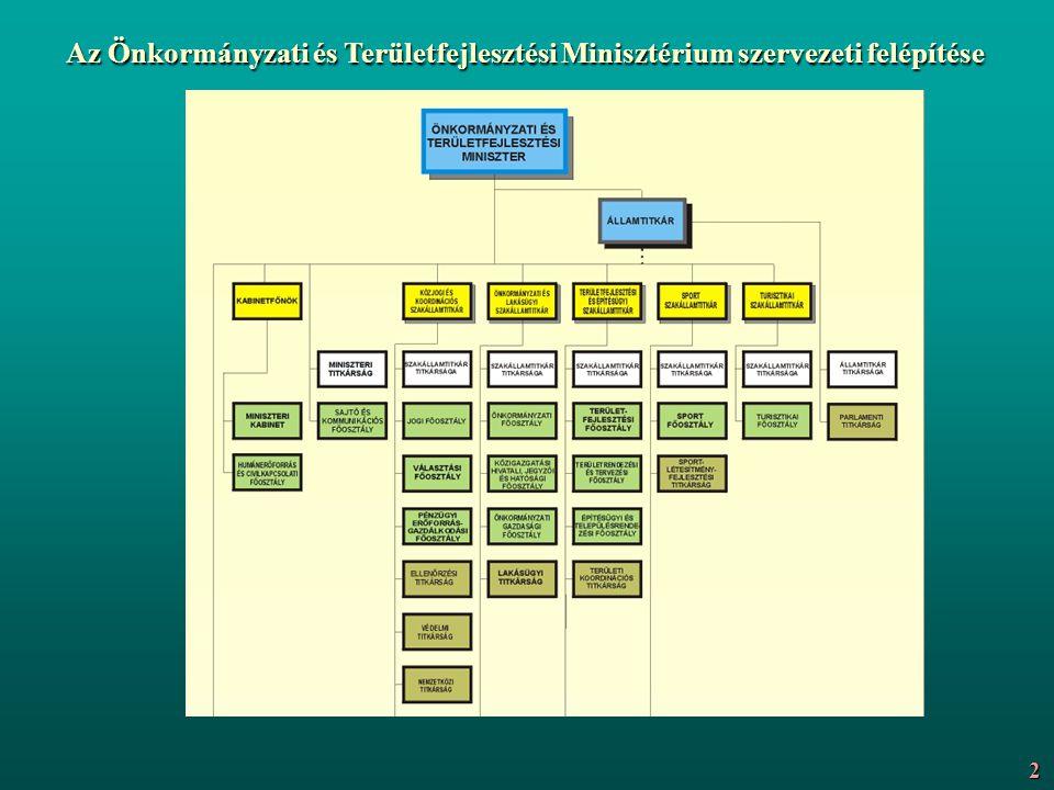 Az Önkormányzati és Területfejlesztési Minisztérium szervezeti felépítése 2