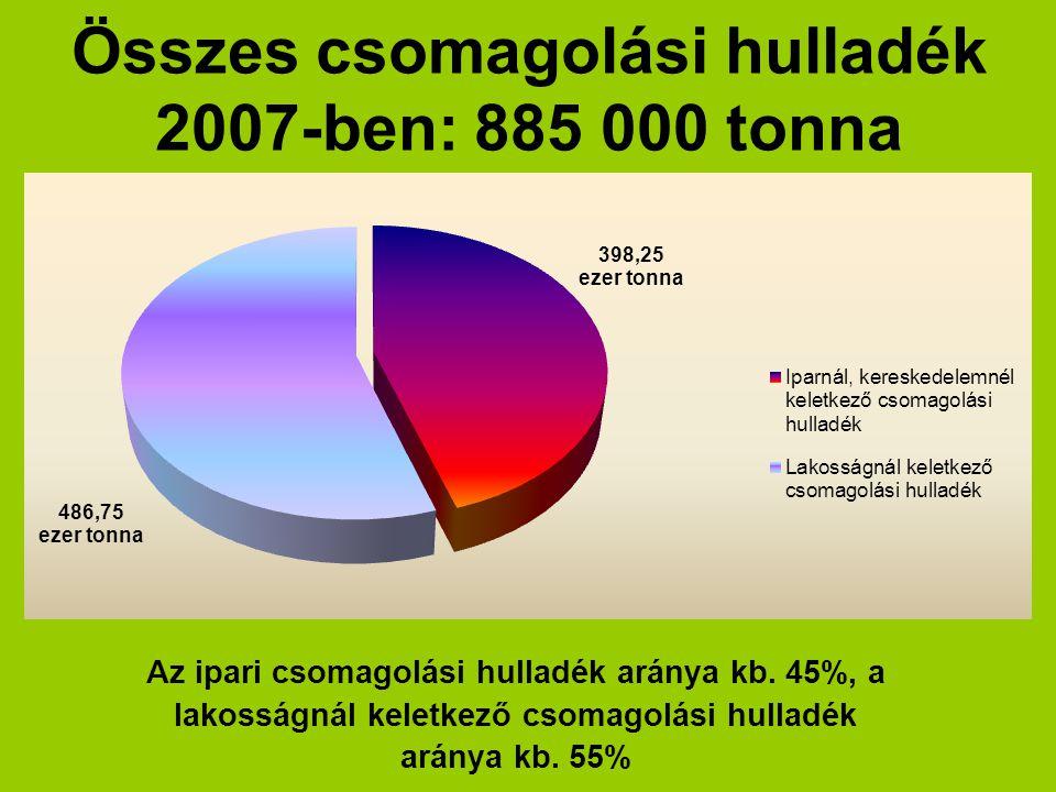 Összes csomagolási hulladék 2007-ben: 885 000 tonna Az ipari csomagolási hulladék aránya kb. 45%, a lakosságnál keletkező csomagolási hulladék aránya