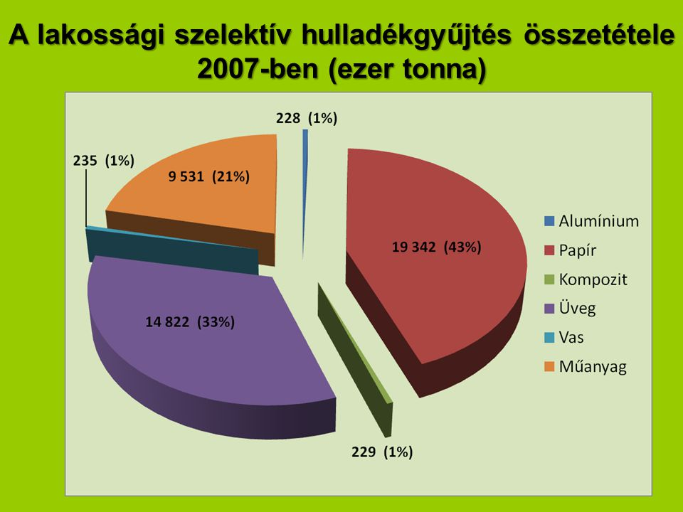 A lakossági szelektív hulladékgyűjtés összetétele 2007-ben (ezer tonna)