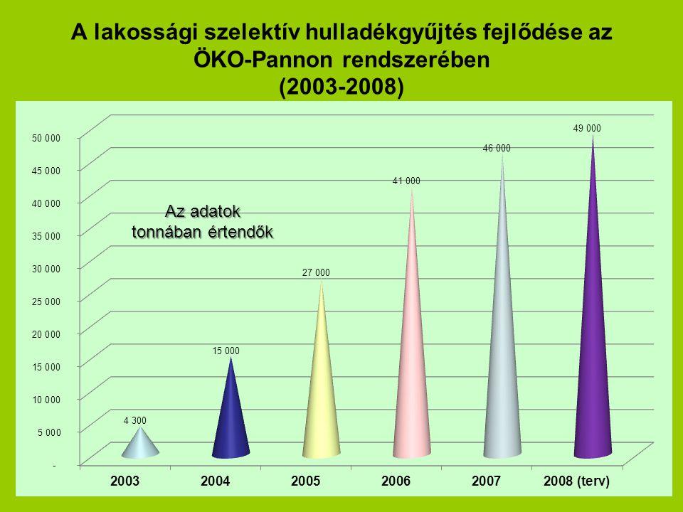 A lakossági szelektív hulladékgyűjtés fejlődése az ÖKO-Pannon rendszerében (2003-2008) Az adatok tonnában értendők