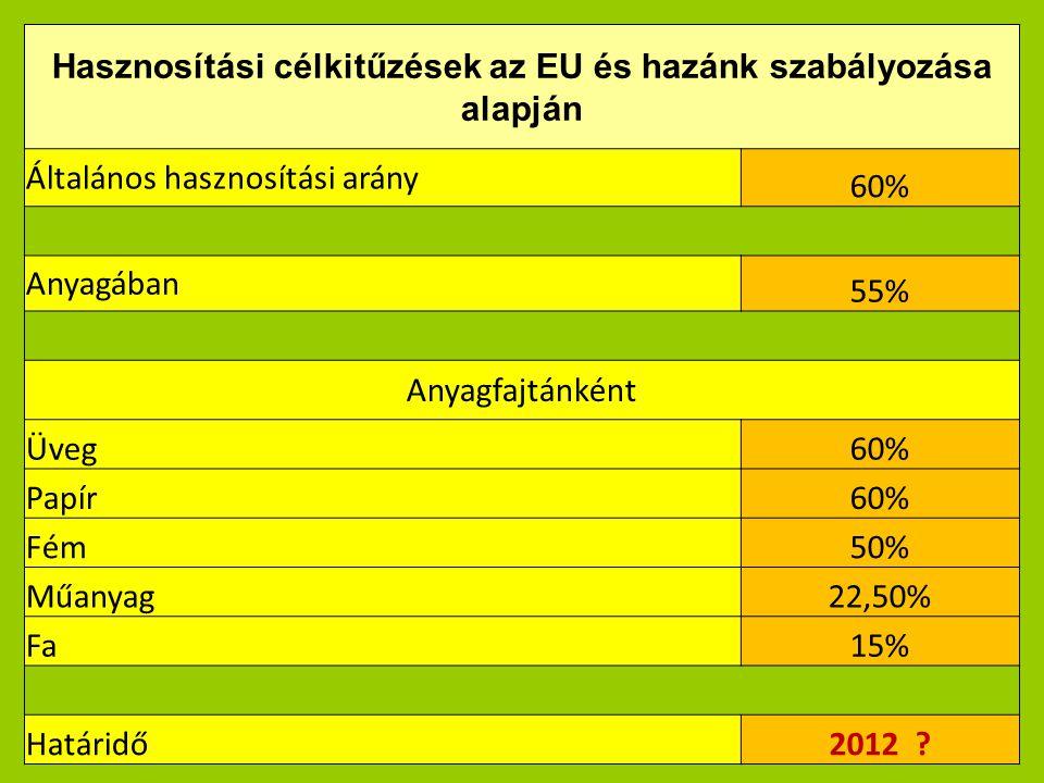 Hasznosítási célkitűzések az EU és hazánk szabályozása alapján Általános hasznosítási arány 60% Anyagában 55% Anyagfajtánként Üveg60% Papír60% Fém50% Műanyag22,50% Fa15% Határidő2012 ?