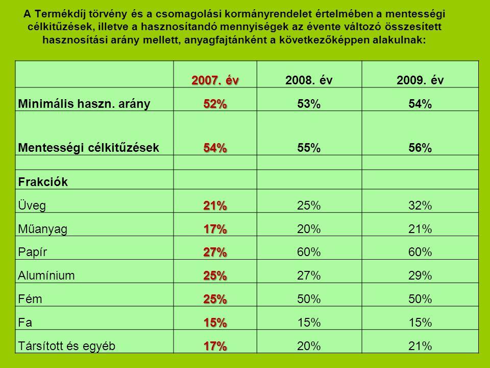 A Termékdíj törvény és a csomagolási kormányrendelet értelmében a mentességi célkitűzések, illetve a hasznosítandó mennyiségek az évente változó összesített hasznosítási arány mellett, anyagfajtánként a következőképpen alakulnak: 2007.