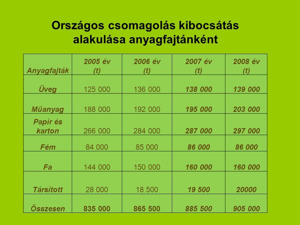 Anyagfajták 2005 év (t) 2006 év (t) 2007 év (t) 2008 év (t) Üveg125 000136 000138 000139 000 Műanyag188 000192 000195 000203 000 Papír és karton266 00
