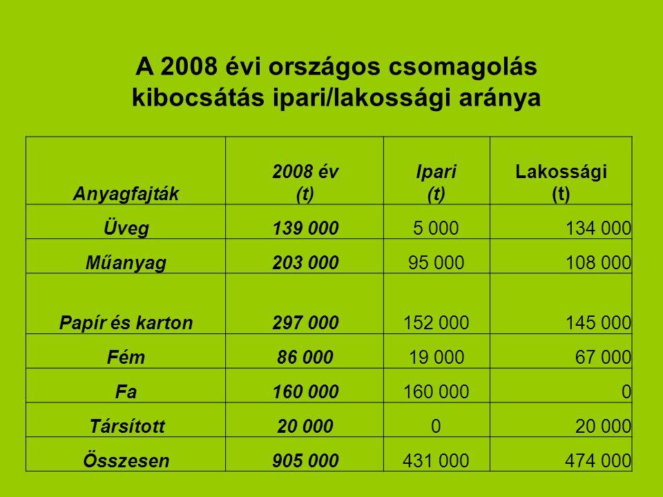 Anyagfajták 2008 év (t) Ipari (t) Lakossági (t) Üveg139 0005 000134 000 Műanyag203 00095 000108 000 Papír és karton297 000152 000145 000 Fém86 00019 00067 000 Fa160 000 0 Társított20 0000 Összesen905 000431 000474 000 A 2008 évi országos csomagolás kibocsátás ipari/lakossági aránya