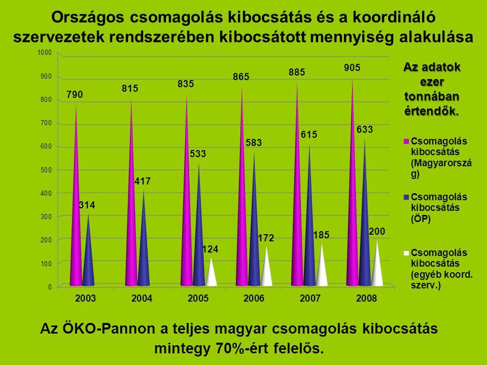 Országos csomagolás kibocsátás és a koordináló szervezetek rendszerében kibocsátott mennyiség alakulása Az ÖKO-Pannon a teljes magyar csomagolás kiboc