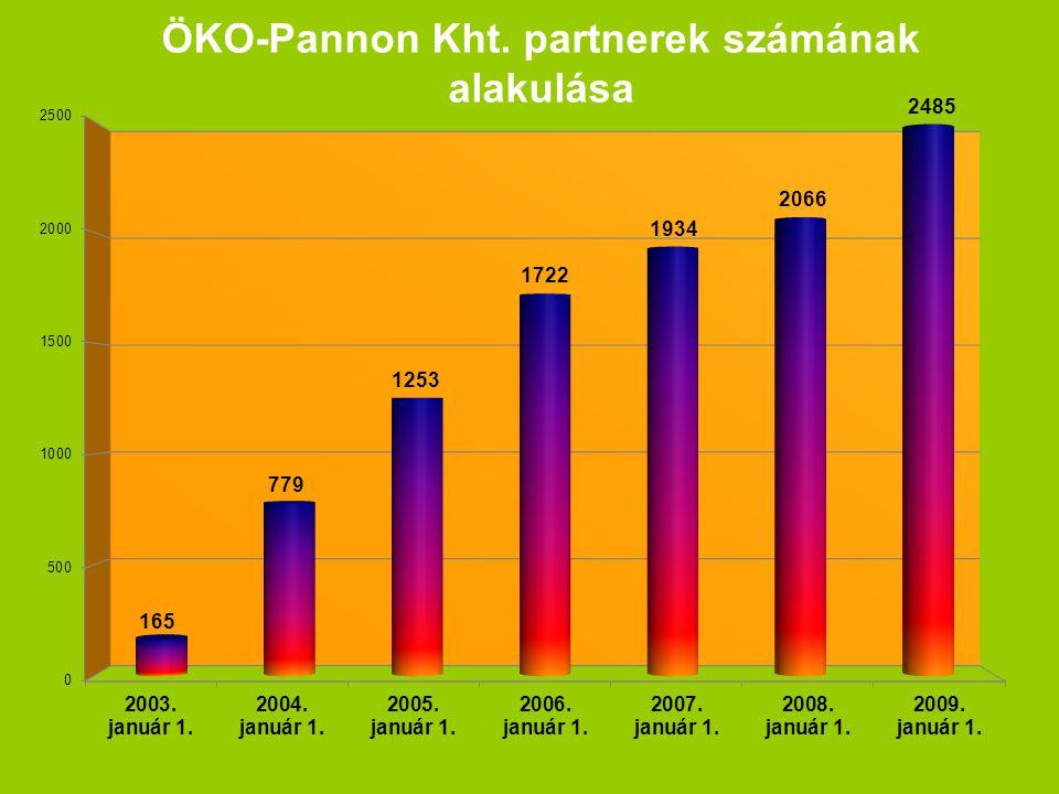 ÖKO-Pannon Kht. partnerek számának alakulása
