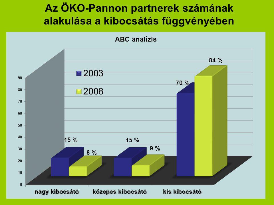 Az ÖKO-Pannon partnerek számának alakulása a kibocsátás függvényében