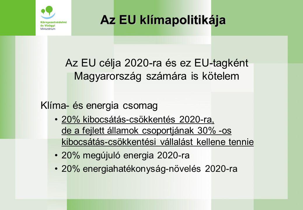Az EU klímapolitikája Az EU célja 2020-ra és ez EU-tagként Magyarország számára is kötelem Klíma- és energia csomag 20% kibocsátás-csökkentés 2020-ra, de a fejlett államok csoportjának 30% -os kibocsátás-csökkentési vállalást kellene tennie 20% megújuló energia 2020-ra 20% energiahatékonyság-növelés 2020-ra