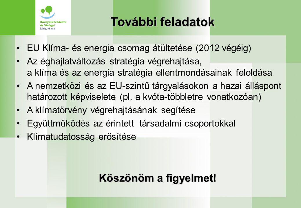 További feladatok EU Klíma- és energia csomag átültetése (2012 végéig) Az éghajlatváltozás stratégia végrehajtása, a klíma és az energia stratégia ellentmondásainak feloldása A nemzetközi és az EU-szintű tárgyalásokon a hazai álláspont határozott képviselete (pl.