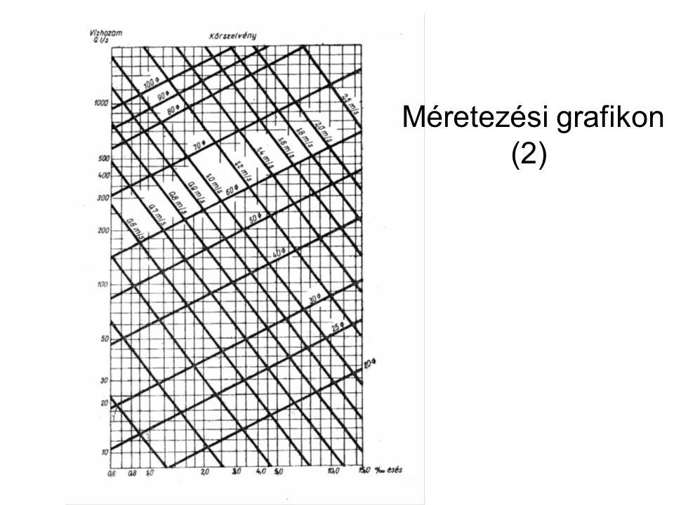Méretezési grafikon (2)