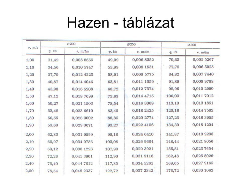 Hazen - táblázat