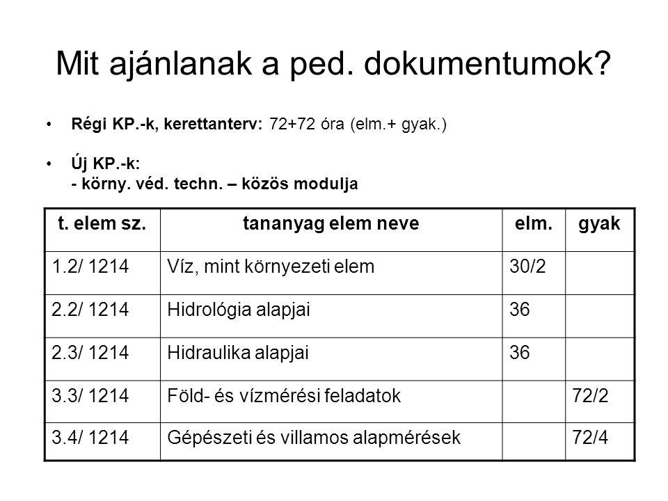 Mit ajánlanak a ped. dokumentumok? Régi KP.-k, kerettanterv: 72+72 óra (elm.+ gyak.) Új KP.-k: - körny. véd. techn. – közös modulja t. elem sz.tananya