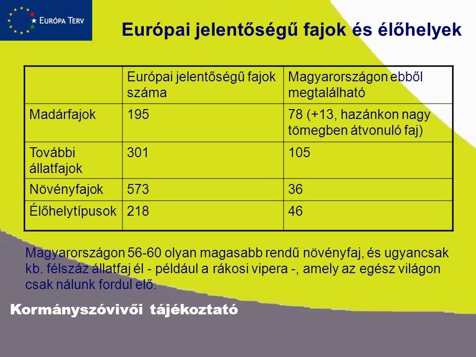 Kormányszóvivői tájékoztató Európai jelentőségű fajok és élőhelyek Európai jelentőségű fajok száma Magyarországon ebből megtalálható Madárfajok19578 (+13, hazánkon nagy tömegben átvonuló faj) További állatfajok 301105 Növényfajok57336 Élőhelytípusok21846 Magyarországon 56-60 olyan magasabb rendű növényfaj, és ugyancsak kb.