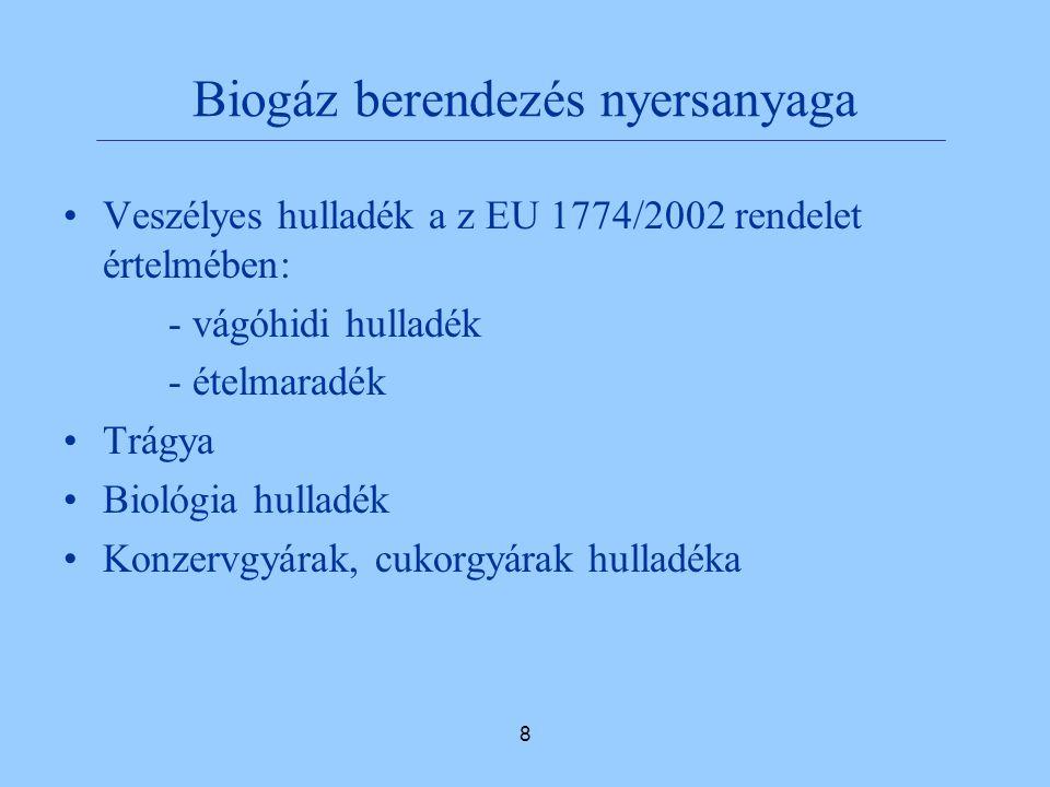 8 Biogáz berendezés nyersanyaga Veszélyes hulladék a z EU 1774/2002 rendelet értelmében: - vágóhidi hulladék - ételmaradék Trágya Biológia hulladék Konzervgyárak, cukorgyárak hulladéka