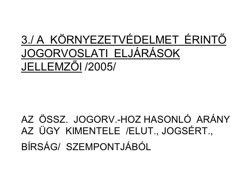 3./ A KÖRNYEZETVÉDELMET ÉRINTŐ JOGORVOSLATI ELJÁRÁSOK JELLEMZŐI /2005/ AZ ÖSSZ.