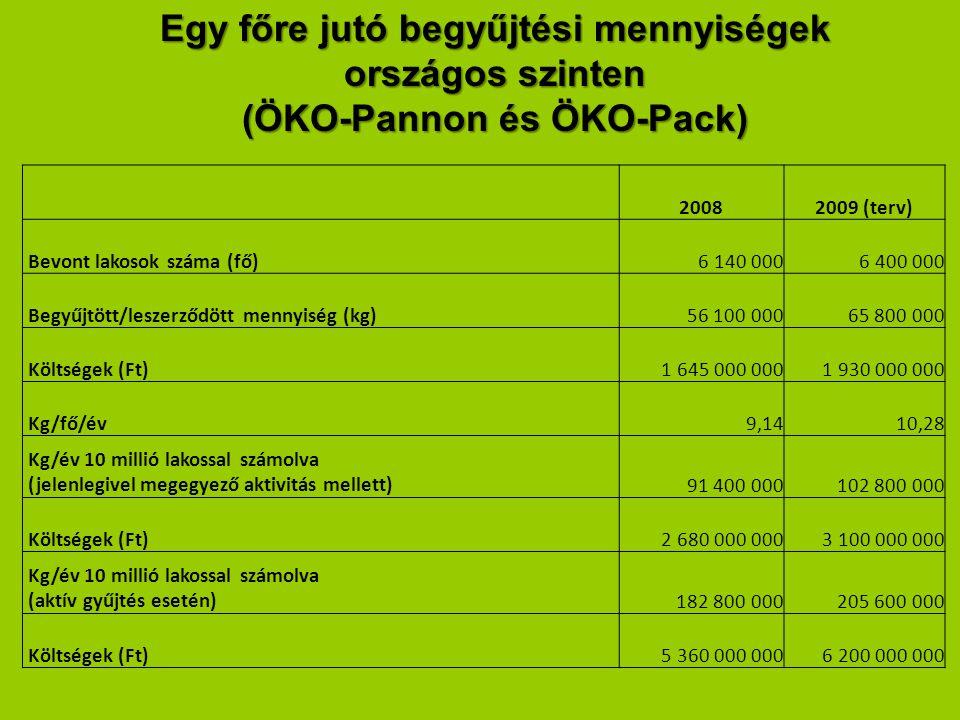 Egy főre jutó begyűjtési mennyiségek országos szinten (ÖKO-Pannon és ÖKO-Pack) 20082009 (terv) Bevont lakosok száma (fő)6 140 0006 400 000 Begyűjtött/