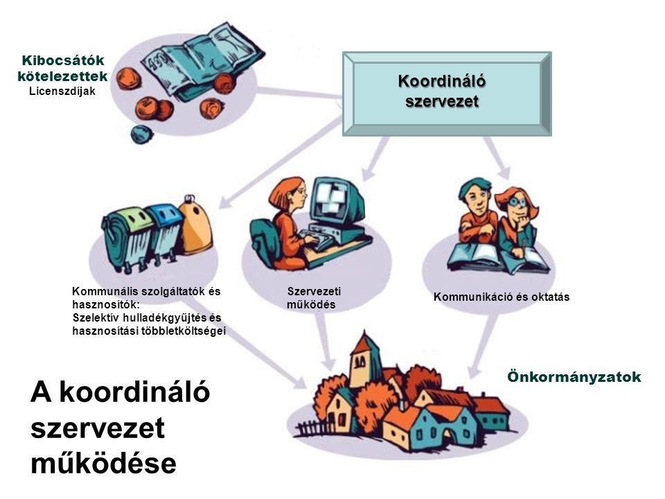 Kommunális szolgáltatók és hasznosítók: Szelektív hulladékgyűjtés és hasznosítási többletköltségei Szervezeti működés Kommunikáció és oktatás Kibocsát