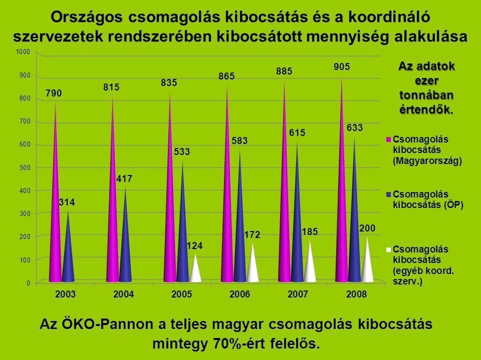 Országos csomagolás kibocsátás és a koordináló szervezetek rendszerében kibocsátott mennyiség alakulása Az ÖKO-Pannon a teljes magyar csomagolás kibocsátás mintegy 70%-ért felelős.