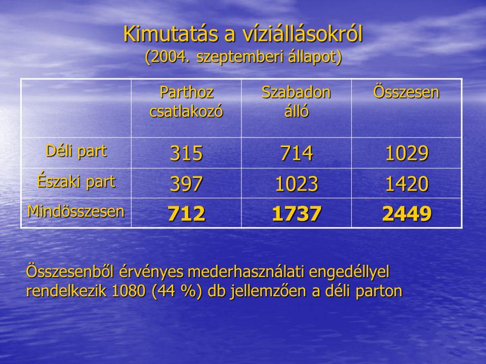 Engedély nélküli állapot megszüntetése (mederkezelői intézkedés keretében) 2003-ban 53 engedély nélküli bejárót és 33 szabadon álló víziállást bontottunk el (Balaton- fűzfő, Zánka, Balatonszepezd), és jelentős mennyiségű vízben hagyott karót szedtünk ki 2003-ban 53 engedély nélküli bejárót és 33 szabadon álló víziállást bontottunk el (Balaton- fűzfő, Zánka, Balatonszepezd), és jelentős mennyiségű vízben hagyott karót szedtünk ki Ebből 2004-ben (jellemzően Zánka térségében) 11 bejáró újraépült (a BfNPI a feltételezett elkövetőkkel szemben eljárást indított) Ebből 2004-ben (jellemzően Zánka térségében) 11 bejáró újraépült (a BfNPI a feltételezett elkövetőkkel szemben eljárást indított) 2004-ben ezt a munkát a pénzügyi lehetőségek függvényében folytatjuk 2004-ben ezt a munkát a pénzügyi lehetőségek függvényében folytatjuk