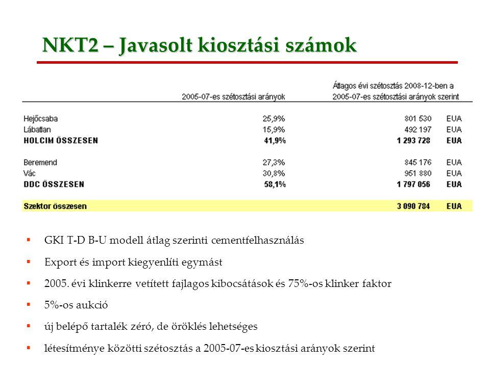 12 NKT2 – Javasolt kiosztási számok  GKI T-D B-U modell átlag szerinti cementfelhasználás  Export és import kiegyenlíti egymást  2005.