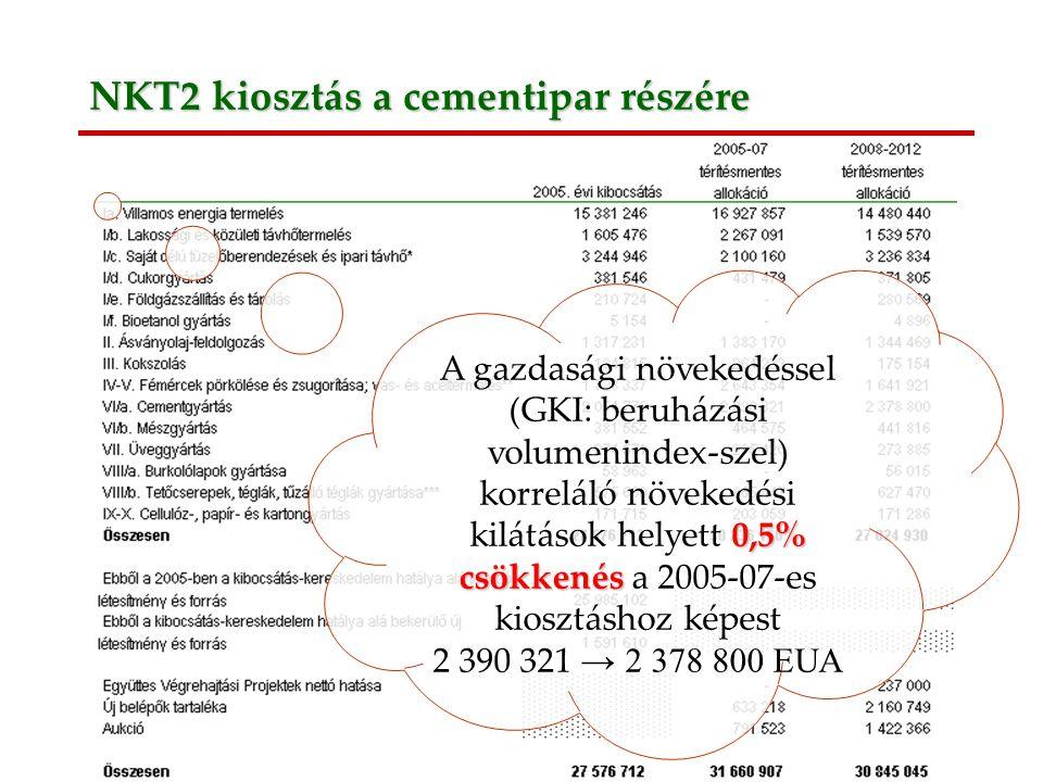 3 NKT2 kiosztás a cementipar részére 0,5% csökkenés A gazdasági növekedéssel (GKI: beruházási volumenindex-szel) korreláló növekedési kilátások helyett 0,5% csökkenés a 2005-07-es kiosztáshoz képest 2 390 321 → 2 378 800 EUA